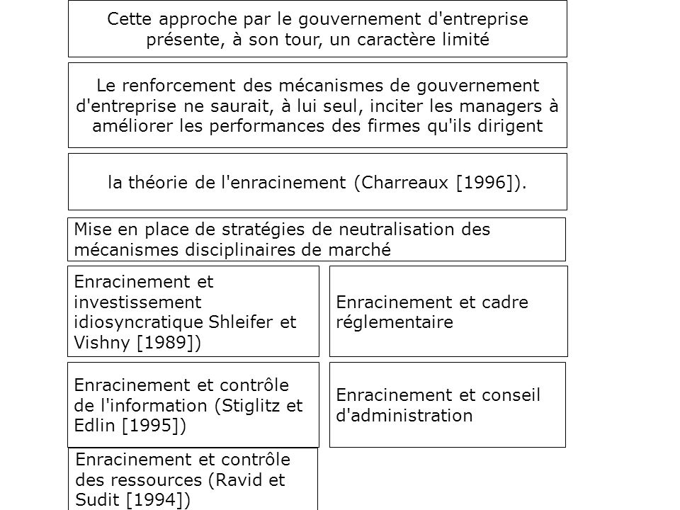 la théorie de l enracinement (Charreaux [1996]).